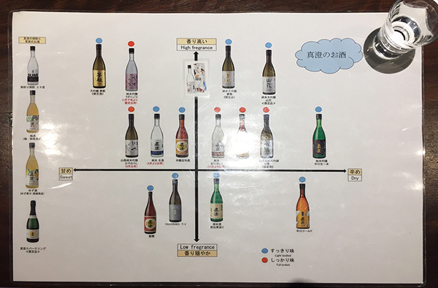 Masumi sake tasting chart