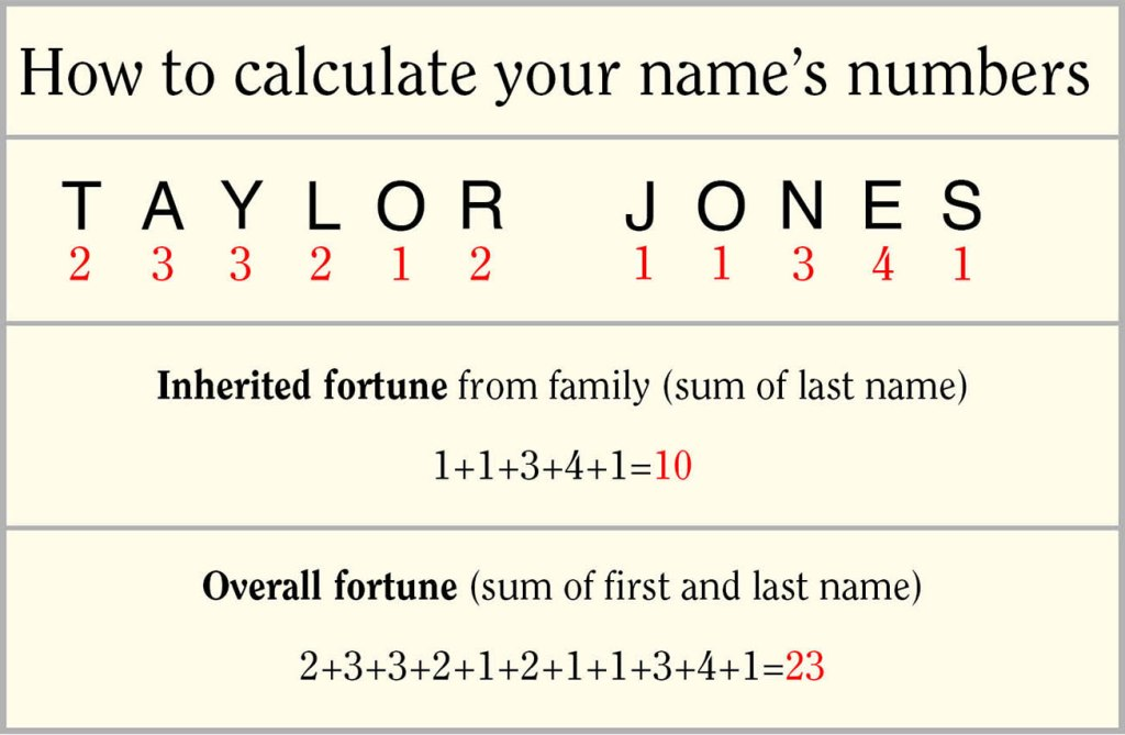 How to calculate your luck with a Western name