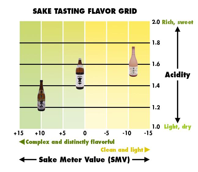 Graph of SMV/acidity sake tasting grid with three sakes plotted