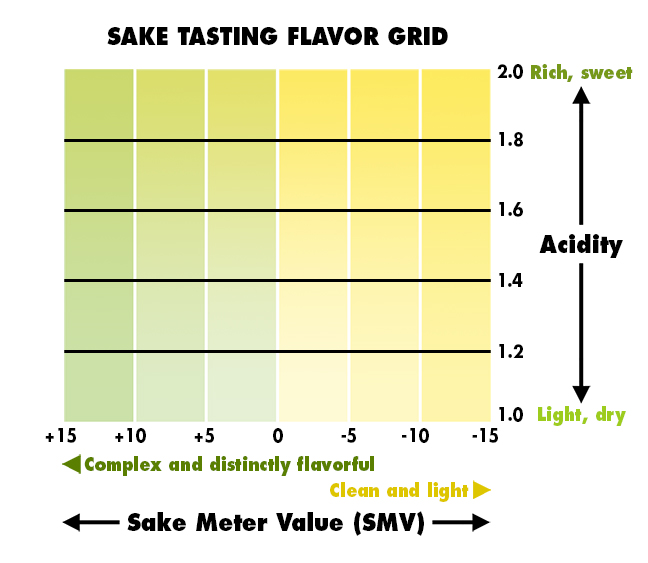 Chart for judging sake with axes for SMV and Acidity